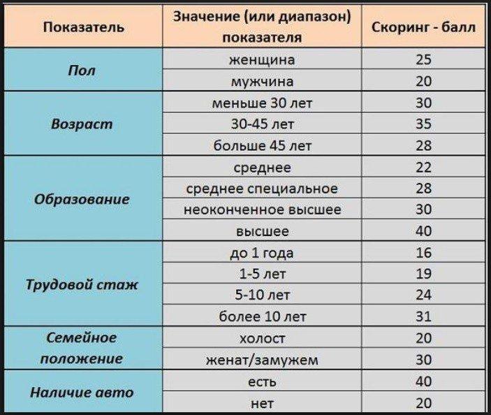 параметры скоринга