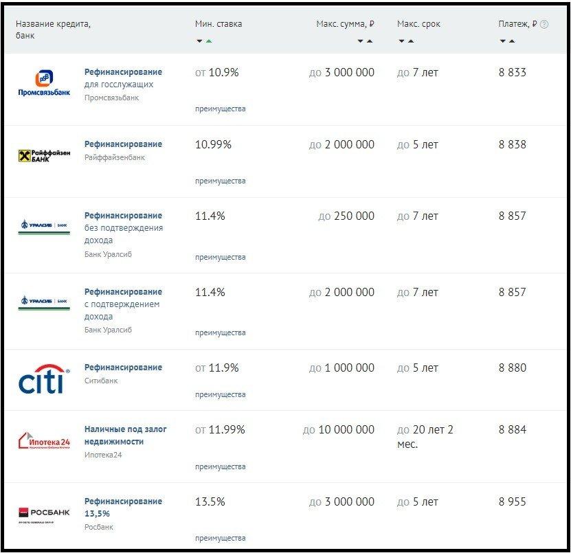 рефинансирование кредитов банки ру