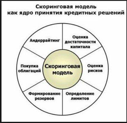 скоринговая модель