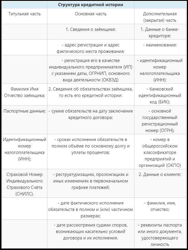 структура кредитной истории
