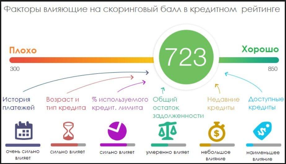 факторы, влияющие на рейтинг
