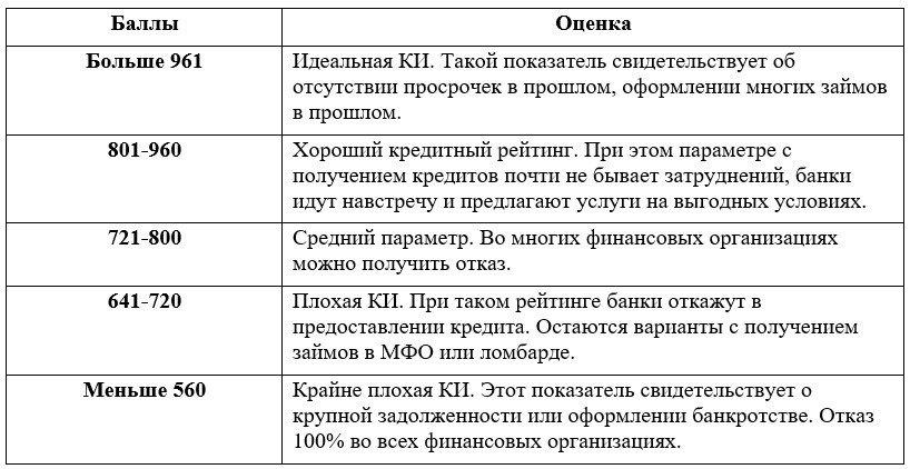 баллы ОКБ