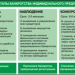 банкротство ИП вопросы и ответы