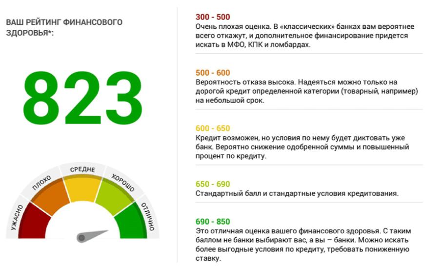 кредитный рейтинг НКБИ