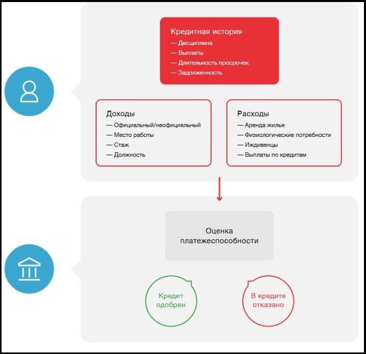 оценка платежеспособности