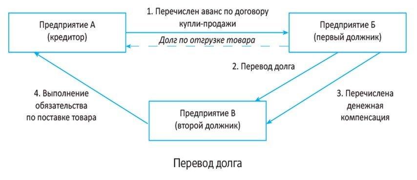 схема перевода долга