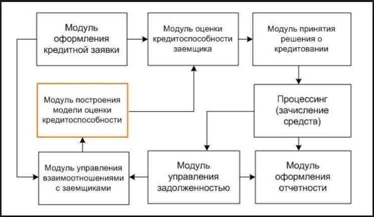 Система скоринга