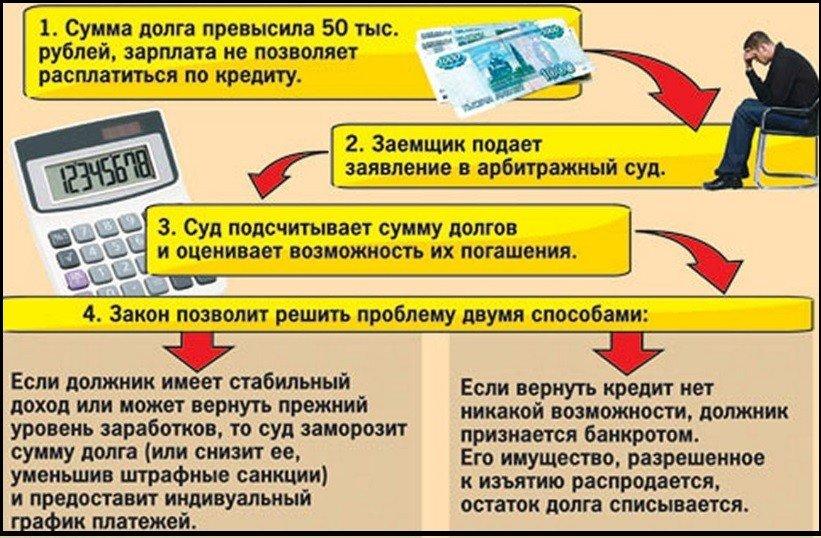 выход из долговой ямы
