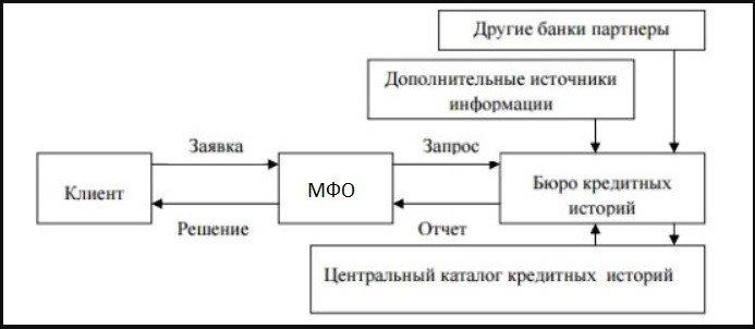 Взаимодействие МФО и БКИ