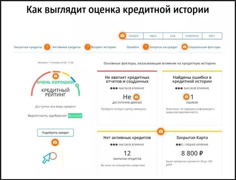 оценка кредитной истории заемщика